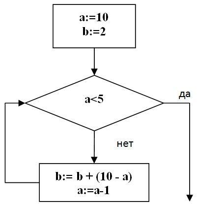 10. На рисунке - схема дорог, связывающих города А, Б, В, Г, Д, Е, Ж, И... Примечание: знаком := обозначена операция...