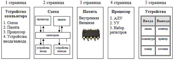 Схема память процессор устройства
