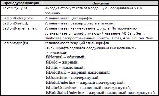 Процедуры для работы с текстом