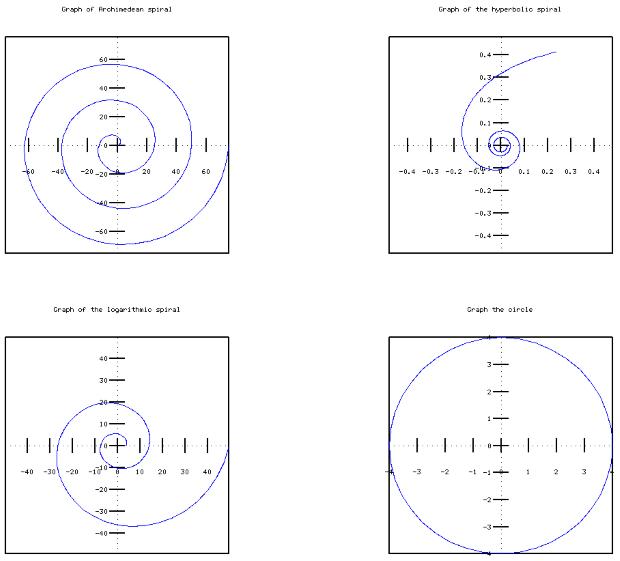 Графики архимедовой, гиперболической и логарифмической спиралей, окружности в полярных координатах