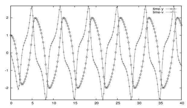 Решение уравнения Ван дер Поля