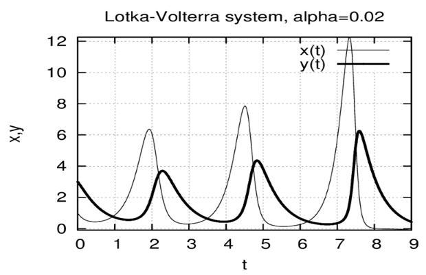 Решения системы Лотка-Вольтерра в зависимости от времени (a = 0, 1)