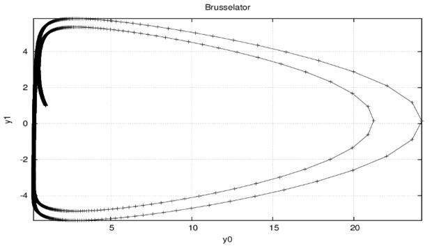 Фазовый портрет для брюсселятора (В=2.5)