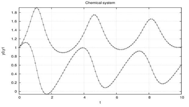 Изменение концентраций при моделировании автоколебательной химической реакции (брюсселятора)