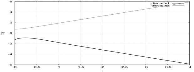 Пример графического решения системы ОДУ численным методом