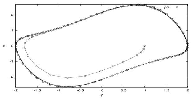 Фазовый портрет уравнения Ван дер Поля