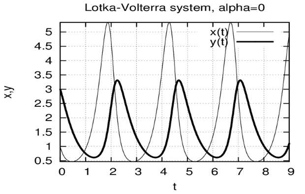 Решения системы Лотка-Вольтерра в зависимости от времени (a = 0)
