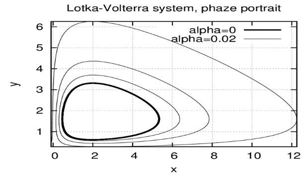 Фазовый портрет для системы Лотка-Вольтерра