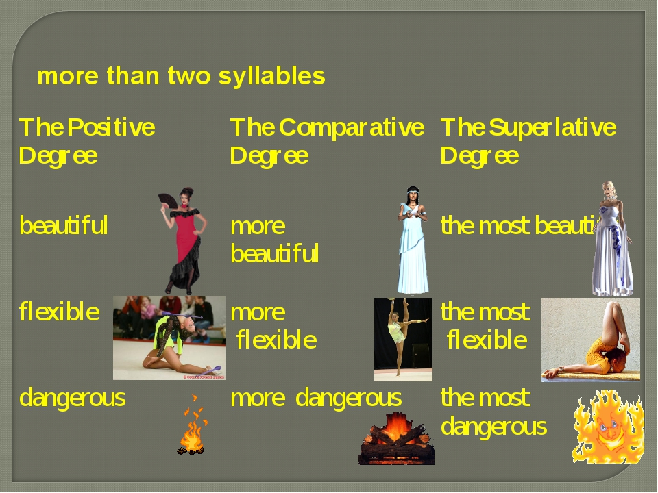 more than two syllables The Positive Degree	The Comparative Degree	The Superl...