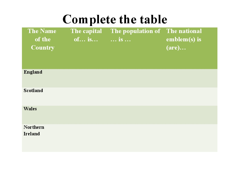 Complete the table The Name of the Country The capital of… is… The population...