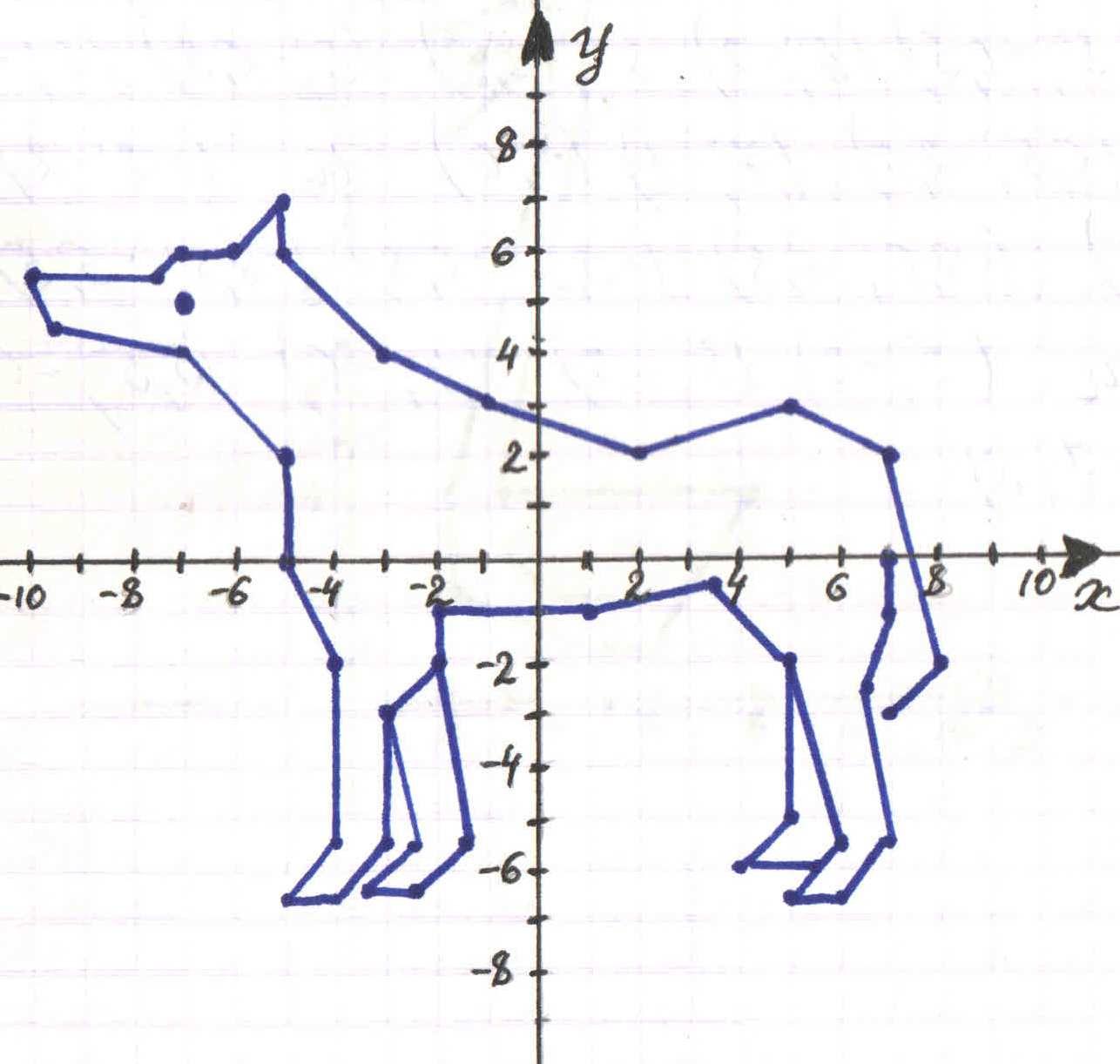 Картинка координаты на плоскости