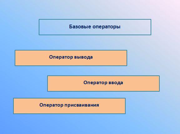 Презентация язык программирования