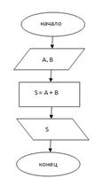 Программирование линейных алгоритмов