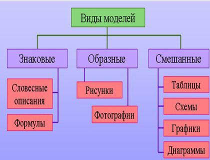 Выберите знаковую модель схема рисунок