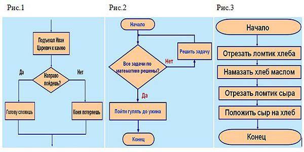 рис.2 - циклический;