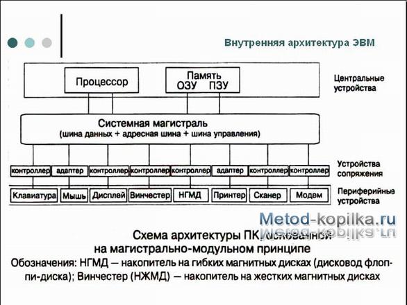 Скачать реферат АРХИТЕКТУРА ПК