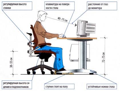 Организация безопасной работы на персональных компьютерах.