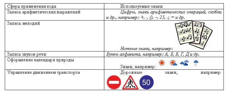 Наглядная форма представления информации контрольная работа 4429