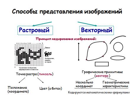 Программа Залоговой Компьютерная Графика