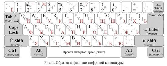 клавиатура на английском и русском