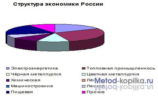«беда или благо» России?»