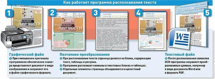 Скачать презентацию системы оптического распознавания документа информатика 10 класс