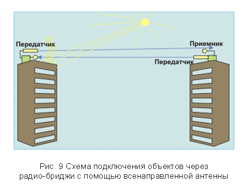 Такая схема подключения эквивалентна с одной стороны кабельному сегменту Ethernet, так как в любой момент времени.
