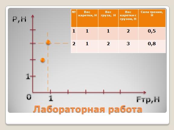 коэффициент веса тела в физике
