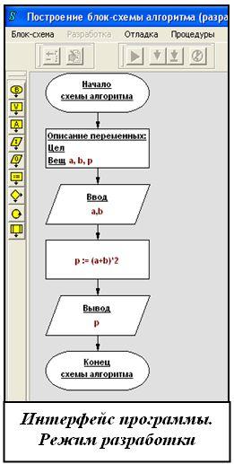 блок-схем с использованием