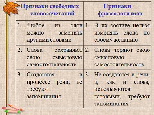 конспект урока по теме ms word