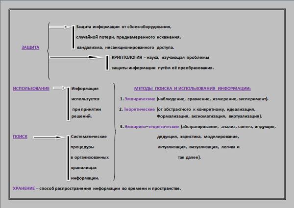 Информационные процессы.