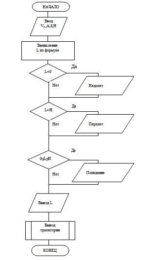 Схемы формальной модели