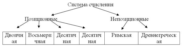 генеалогическая классификация языков конспект